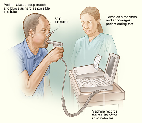 using a spirometer This video from memorial sloan-kettering cancer center explains how to use your incentive spirometer, a device that can help improve breathing and clear secr.