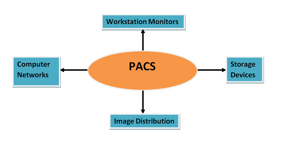 Pacs Workstation
